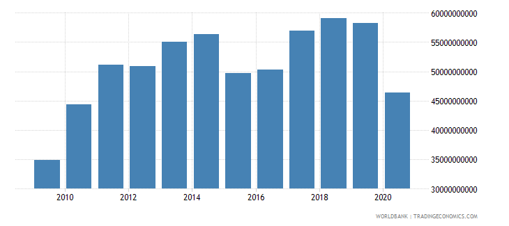 new zealand exports of goods and services us dollar wb data
