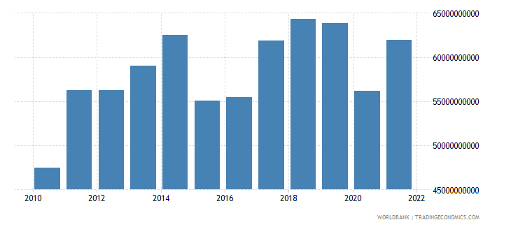 new zealand exports of goods services and income bop us dollar wb data