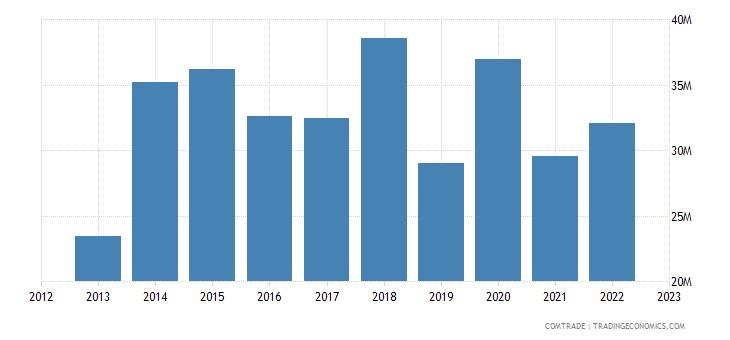new zealand exports panama