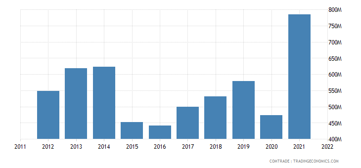 new zealand exports philippines