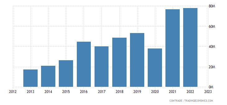 new zealand exports poland