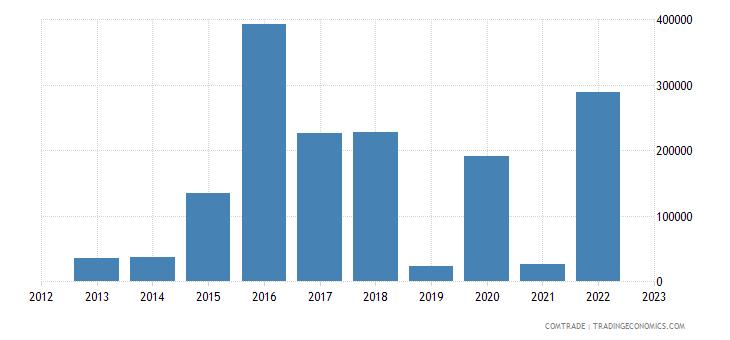 new zealand exports rwanda