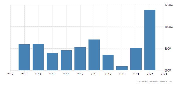 new zealand exports singapore