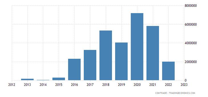 new zealand exports somalia