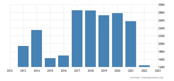 new zealand exports sri lanka