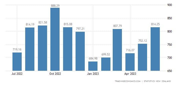 New Zealand Exports to Australia