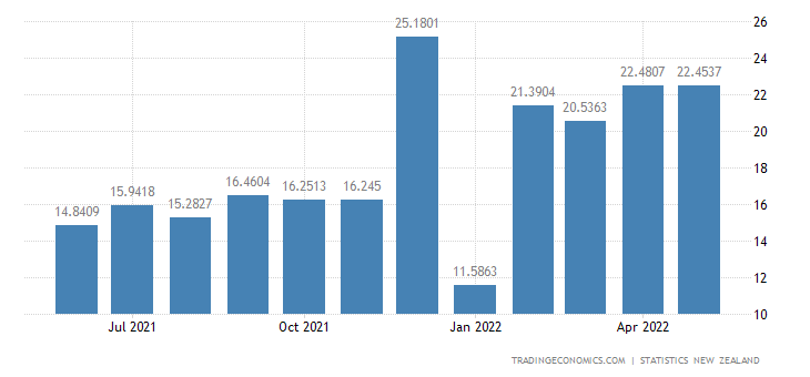 New Zealand Exports to Belgium