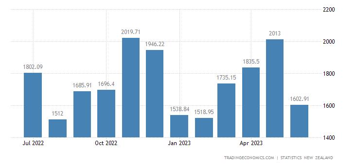 New Zealand Exports to China