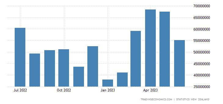 New Zealand Exports to Europe