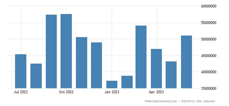 New Zealand Exports to Fiji
