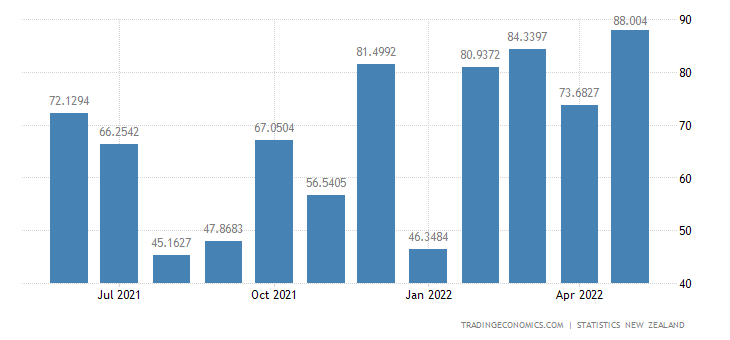 New Zealand Exports to Germany
