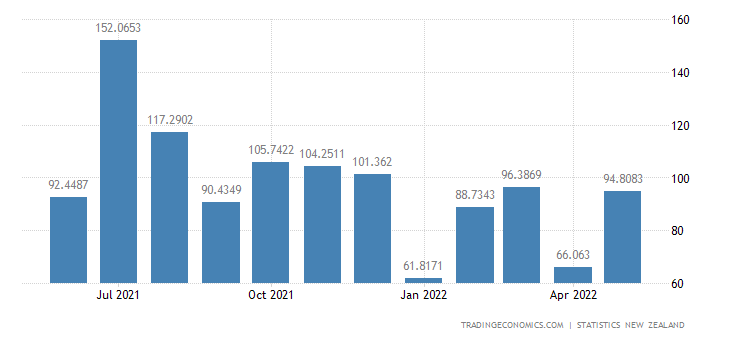 New Zealand Exports to Hong Kong