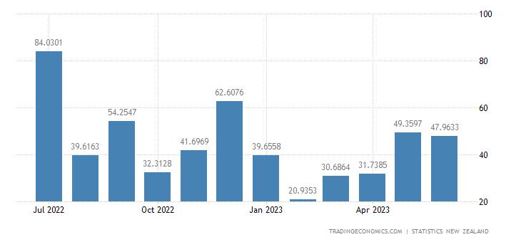 New Zealand Exports to India