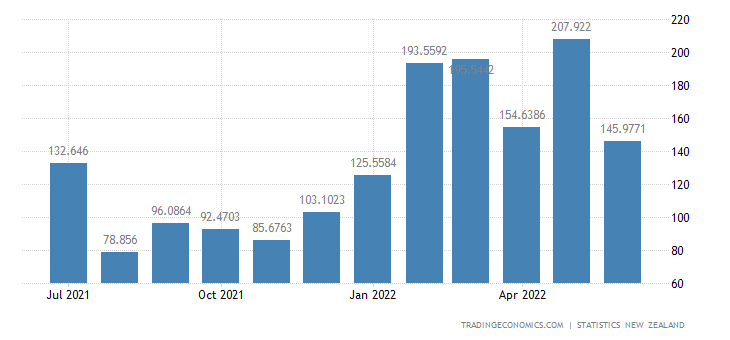 New Zealand Exports to Indonesia