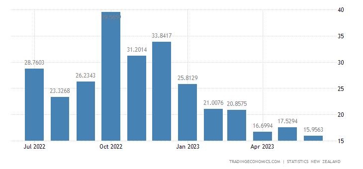 New Zealand Exports to Italy