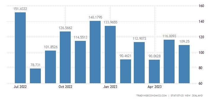 New Zealand Exports to Malaysia