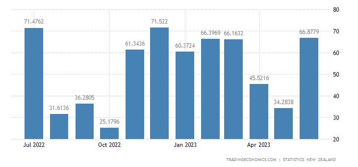 New Zealand Exports to Mexico