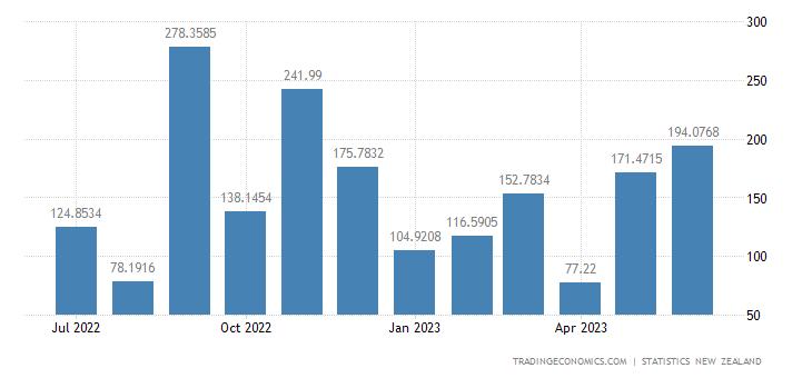 New Zealand Exports to Singapore