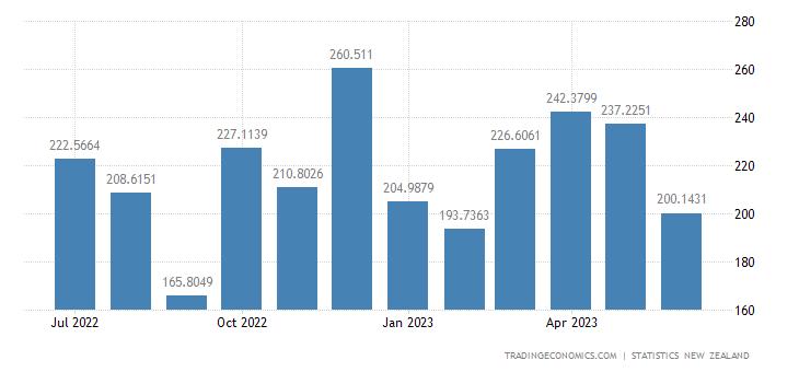 New Zealand Exports to South Korea