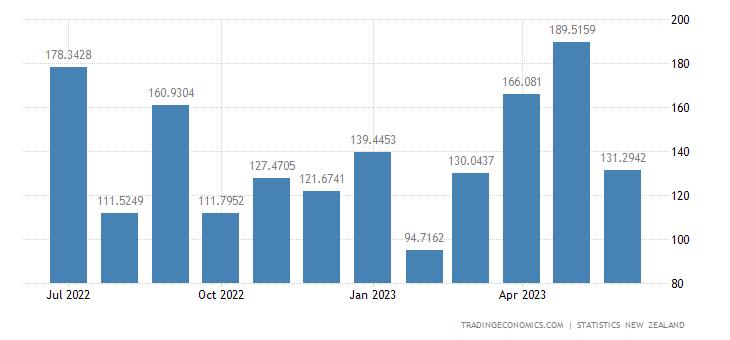 New Zealand Exports to Taiwan