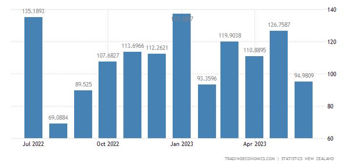New Zealand Exports to Thailand