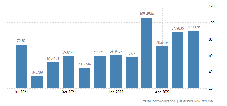 New Zealand Exports to The Philippines