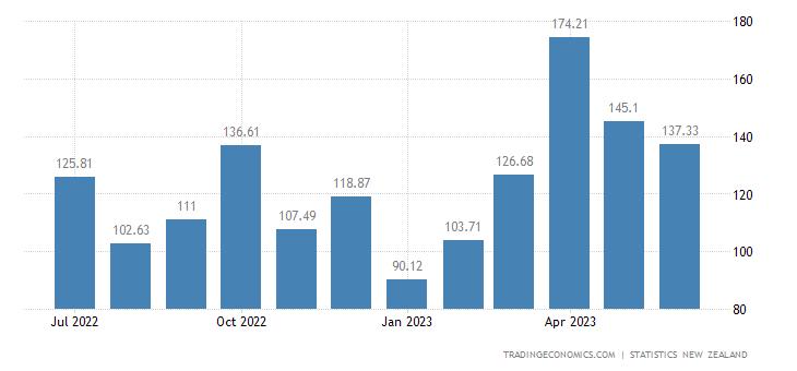 New Zealand Exports to United Kingdom
