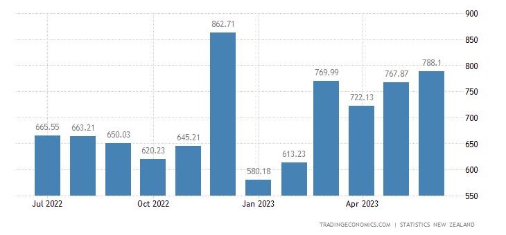 New Zealand Exports to United States