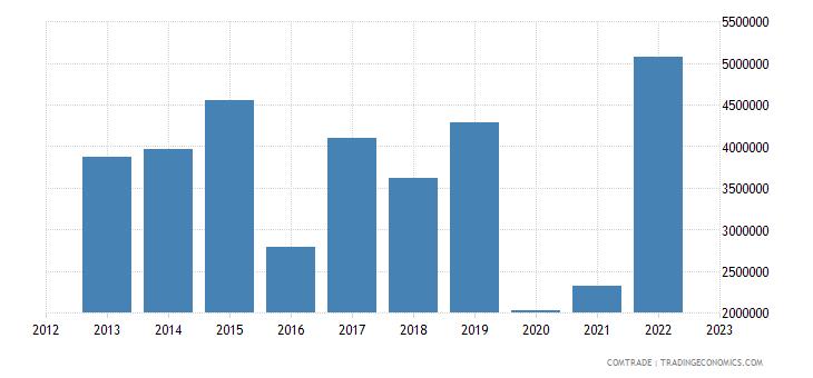 new zealand exports tunisia