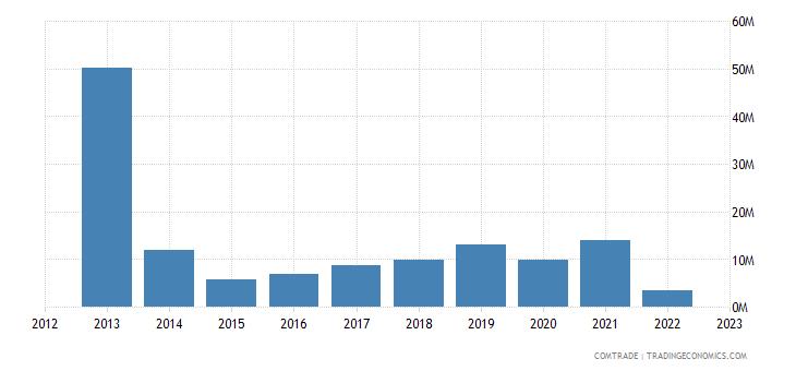 new zealand exports ukraine