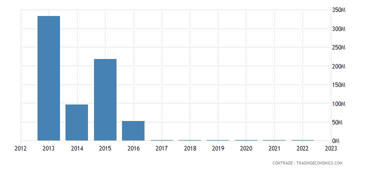 new zealand exports venezuela