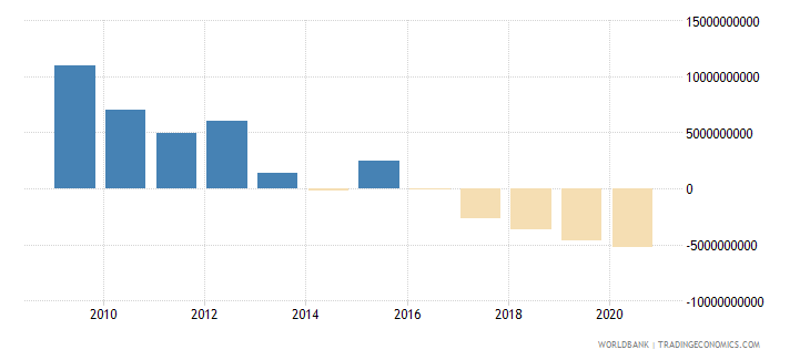new zealand external balance on goods and services constant lcu wb data