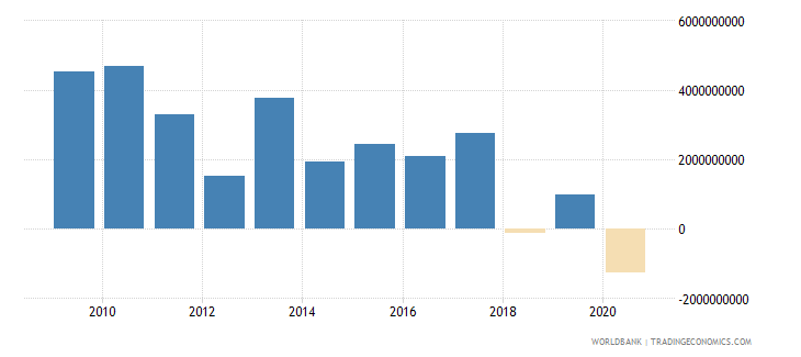 new zealand external balance on goods and services current lcu wb data