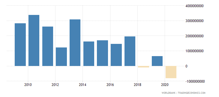 new zealand external balance on goods and services us dollar wb data