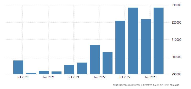 New Zealand Total Gross External Debt