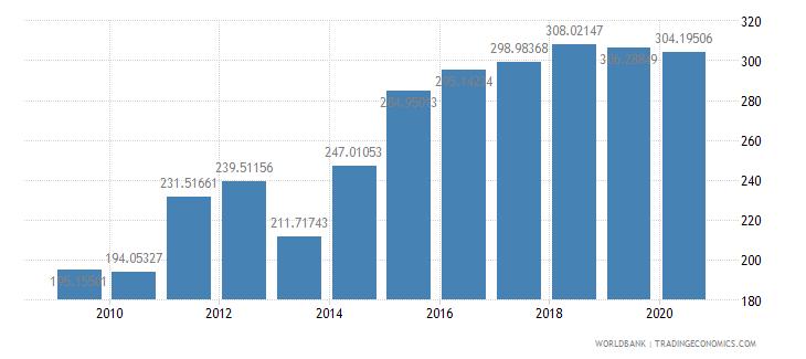 new zealand fertilizer consumption percent of fertilizer production wb data