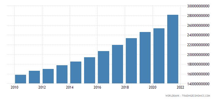 new zealand final consumption expenditure current lcu wb data