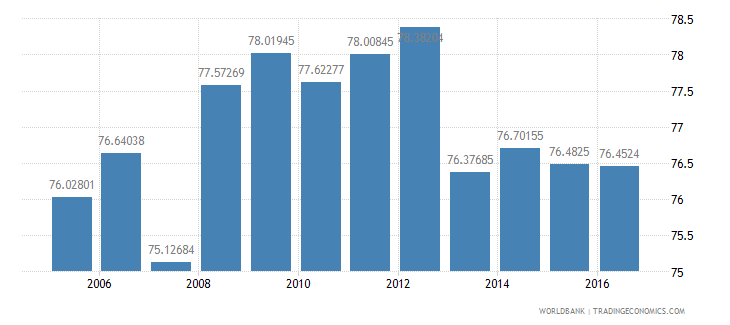 new zealand final consumption expenditure etc percent of gdp wb data