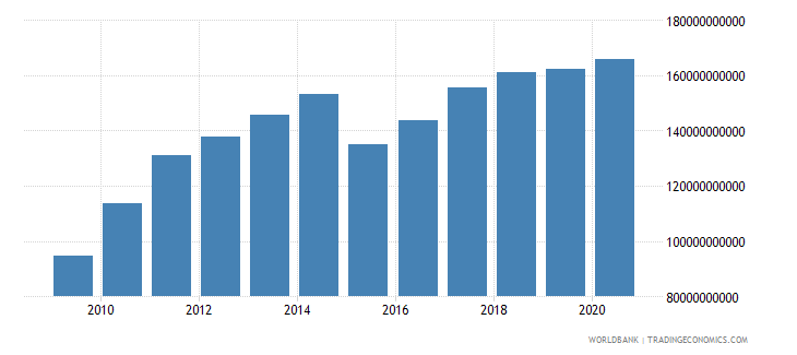 new zealand final consumption expenditure us dollar wb data