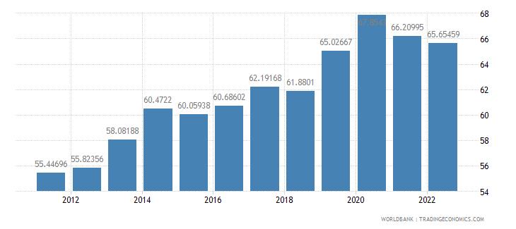 new zealand food exports percent of merchandise exports wb data