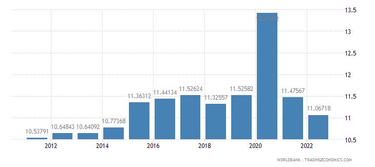 new zealand food imports percent of merchandise imports wb data