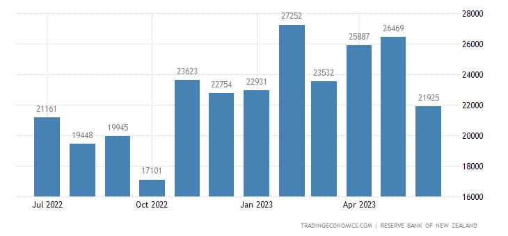 New Zealand Total Official Reserve Asset