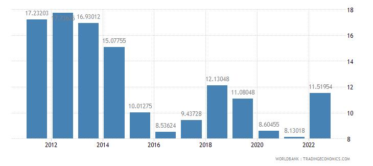 new zealand fuel imports percent of merchandise imports wb data