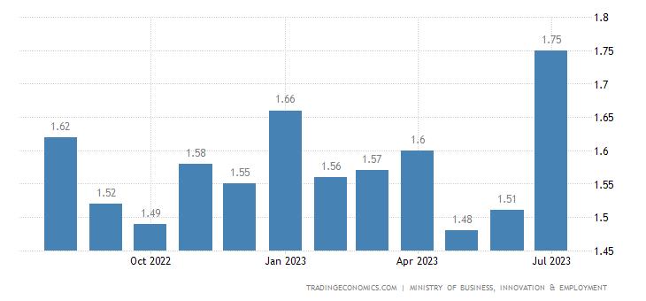 New Zealand Gasoline Prices