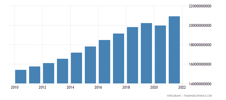 new zealand gdp constant 2000 us dollar wb data