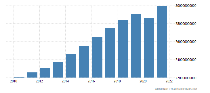 new zealand gdp constant lcu wb data
