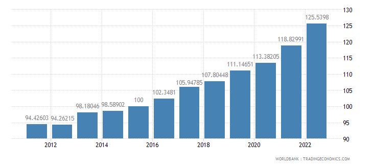 new zealand gdp deflator base year varies by country wb data