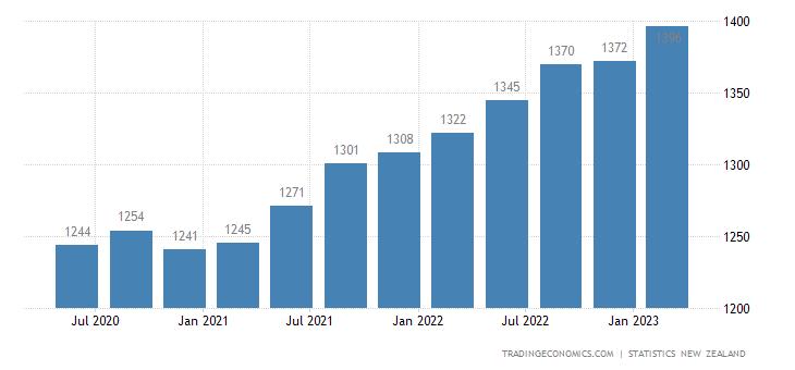 New Zealand GDP Deflator