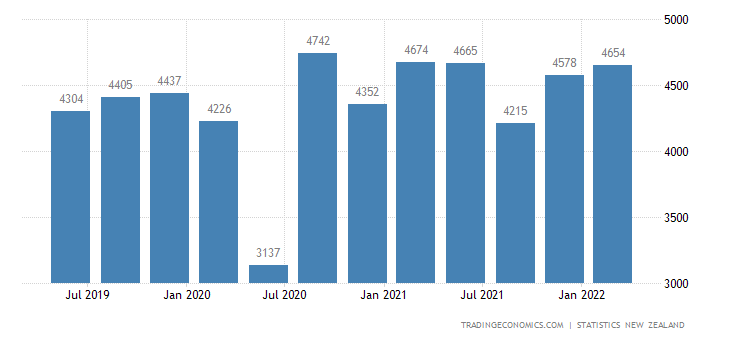 New Zealand GDP From Construction