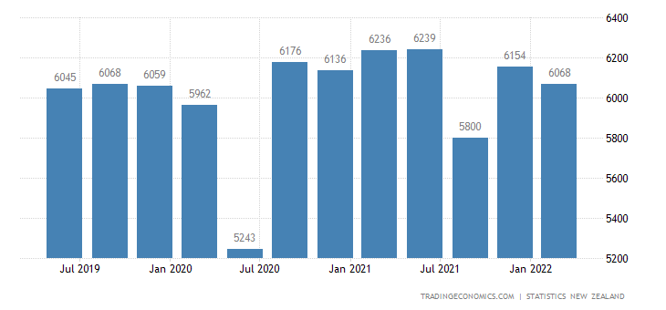 New Zealand GDP From Manufacturing